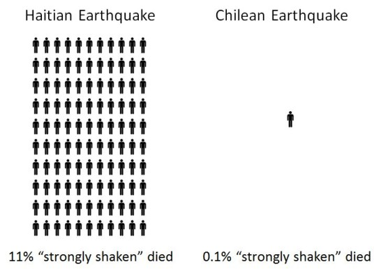 In 2010, two similar earthquakes struck Chile and Haiti. While 11% of Haitians affected by the 7.0 magnitude quake died, 0.1% of Chileans affected by the 8.8 M quake died. What made the difference was Chile's robust safety program.  (Source: GeoHaz.org)
